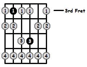 B Sharp Phrygian Mode 3rd Position Frets