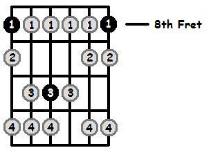 B Sharp Phrygian Mode 8th Position Frets
