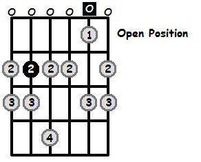 B Phrygian Mode Open Position Frets