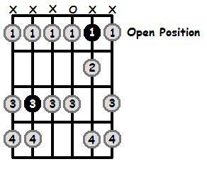 B Sharp Phrygian Mode Open Position Frets