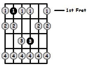 Bb Phrygian Mode 1st Position Frets