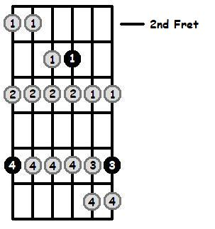 Bb Phrygian Mode 2nd Position Frets