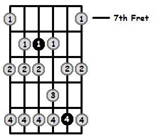 Bb Phrygian Mode 7th Position Frets