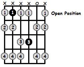 Bb Phrygian Mode Open Position Frets