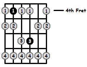 C Sharp Phrygian Mode 4th Position Frets