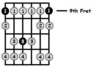 C Sharp Phrygian Mode 9th Position Frets