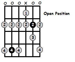 C Sharp Phrygian Mode Open Position Frets