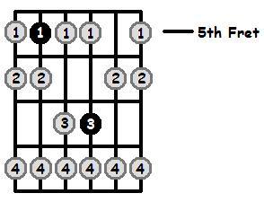 D Phrygian Mode 5th Position Frets