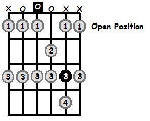 D Phrygian Mode Open Position Frets