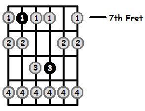 E Phrygian Mode 7th Position Frets
