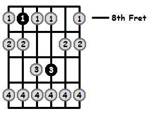 E Sharp Phrygian Mode 8th Position Frets