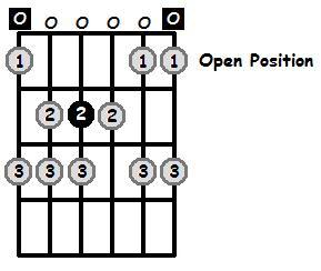 E Phrygian Mode Open Position Frets