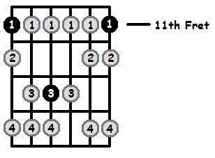 E Flat Phrygian Mode 11th Position Frets