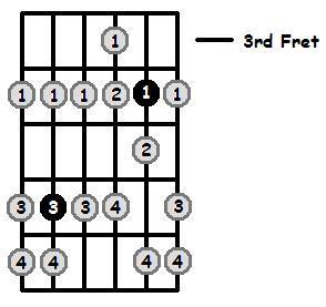 E Flat Phrygian Mode 3rd Position Frets