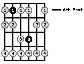 E Flat Phrygian Mode 6th Position Frets