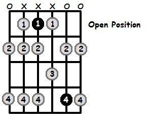 E Flat Phrygian Mode Open Position Frets