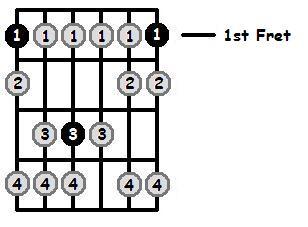 F Phrygian Mode 1st Position Frets