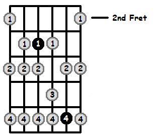 F Phrygian Mode 2nd Position Frets