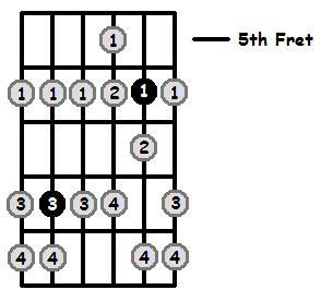 F Phrygian Mode 5th Position Frets