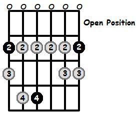 F Sharp Phrygian Mode Open Position Frets