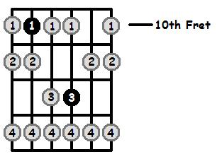 G Phrygian Mode 10th Position Frets