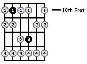 G Phrygian Mode 10th Position Frets
