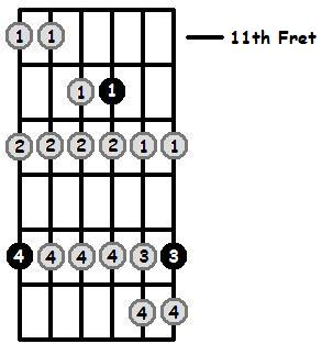 G Phrygian Mode 11th Position Frets