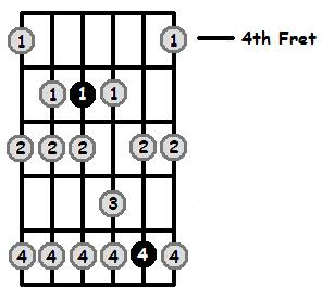 G Phrygian Mode 4th Position Frets
