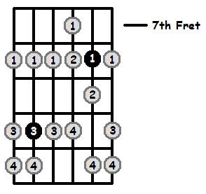 G Phrygian Mode 7th Position Frets
