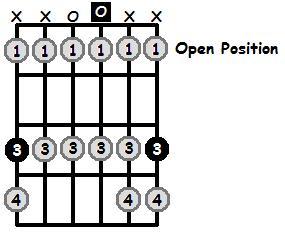 G Phrygian Mode Open Position Frets