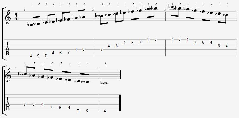 A Flat Phrygian Mode 4th Position Notes