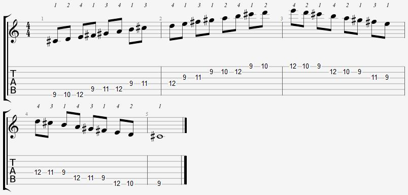C Sharp Phrygian Mode 9th Position Notes