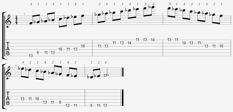 F Phrygian Mode 9th Position Notes
