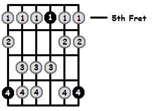 C Mixolydian Mode 5th Position Frets