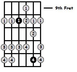 C Mixolydian Mode 9th Position Frets