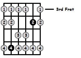 D Sharp Mixolydian Mode 3rd Position Frets