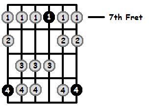 D Mixolydian Mode 7th Position Frets
