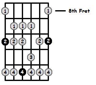 D Mixolydian Mode 8th Position Frets