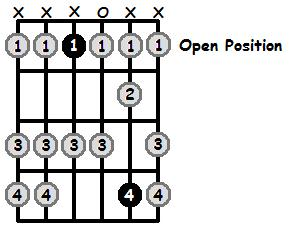 D Sharp Mixolydian Mode Open Position Frets