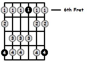 D Flat Mixolydian Mode 6th Position Frets
