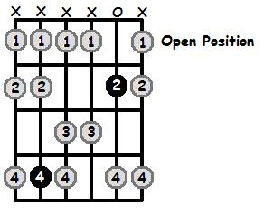D Flat Mixolydian Mode Open Position Frets