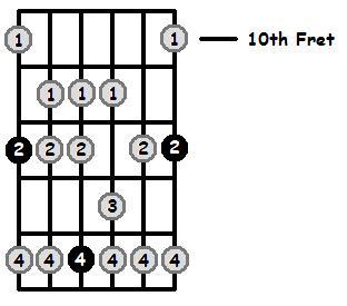 E Mixolydian Mode 10th Position Frets