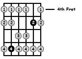 E Mixolydian Mode 4th Position Frets