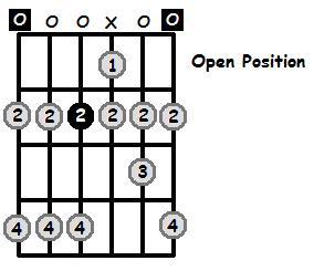 E Mixolydian Mode Open Position Frets