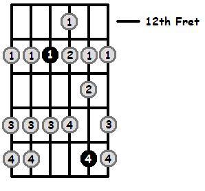 E Flat Mixolydian Mode 12th Position Frets