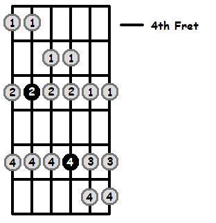 E Flat Mixolydian Mode 4th Position Frets