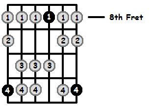 E Flat Mixolydian Mode 8th Position Frets