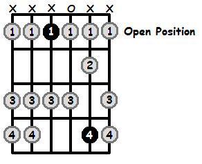 E Flat Mixolydian Mode Open Position Frets