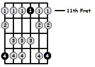F Sharp Mixolydian Mode 11th Position Frets