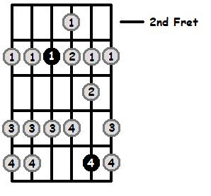 F Mixolydian Mode 2nd Position Frets